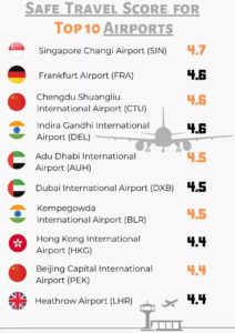 Safe Travel Score for Top 10 Airports